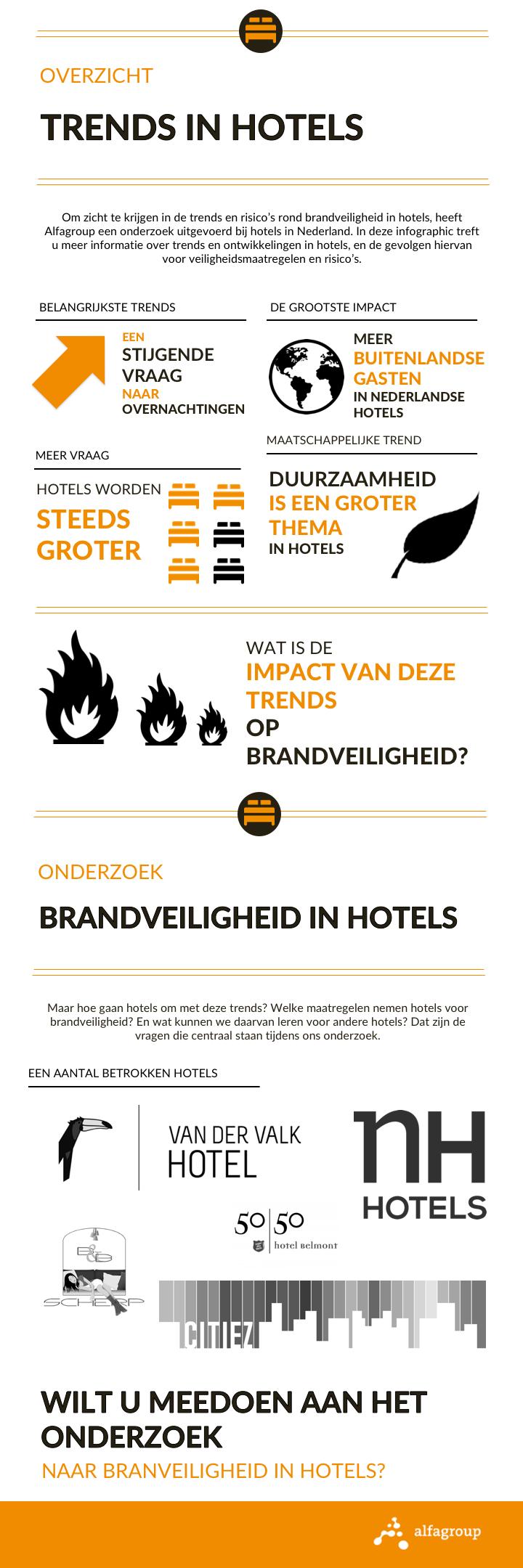Onderzoek hotels