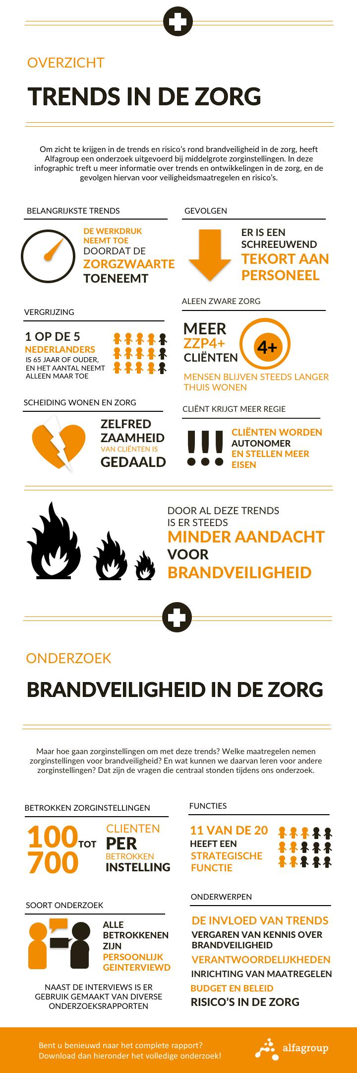 Onderzoek brandveiligheid in de zorg (infographic)